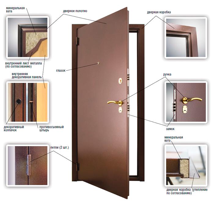 параметры хороших входных дверей